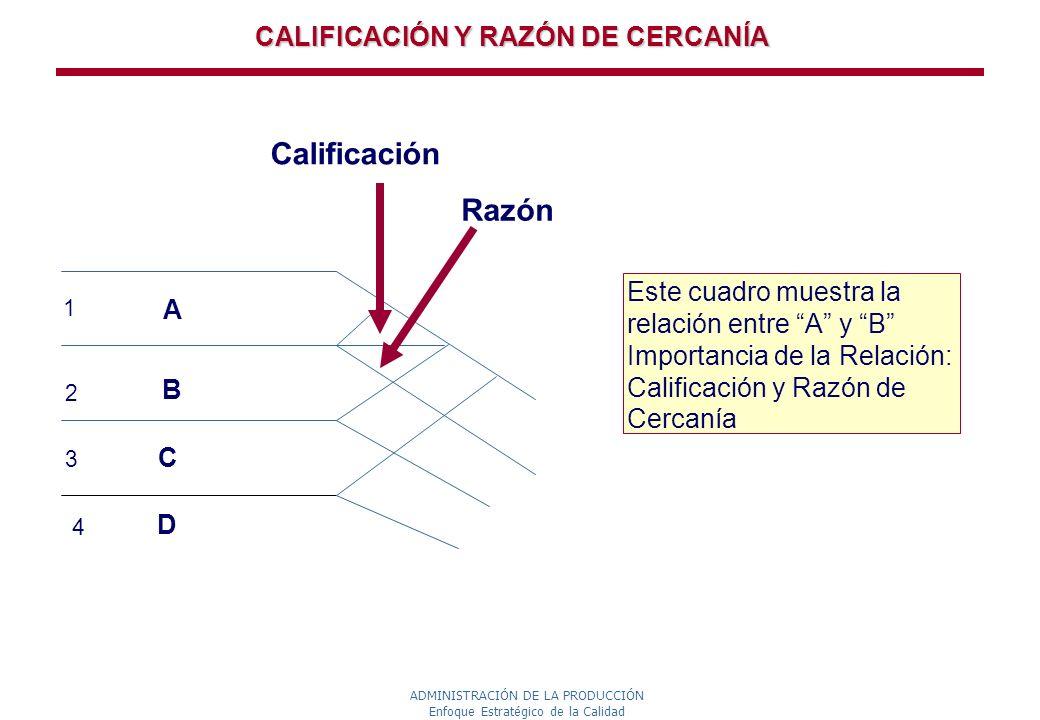 ADMINISTRACIÓN DE LA PRODUCCIÓN Enfoque Estratégico de la Calidad CALIFICACIÓN Y RAZÓN DE CERCANÍA 1 ABAB Calificación Razón Este cuadro muestra la re