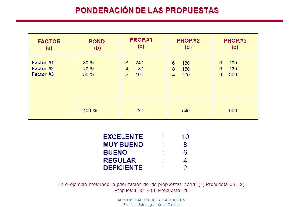 ADMINISTRACIÓN DE LA PRODUCCIÓN Enfoque Estratégico de la Calidad PONDERACIÓN DE LAS PROPUESTAS En el ejemplo mostrado la priorización de las propuest