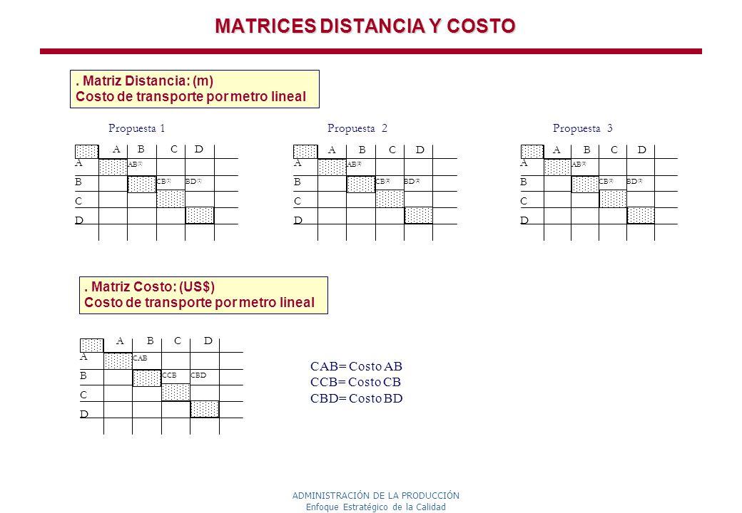 ADMINISTRACIÓN DE LA PRODUCCIÓN Enfoque Estratégico de la Calidad MATRICES DISTANCIA Y COSTO. Matriz Distancia: (m) Costo de transporte por metro line