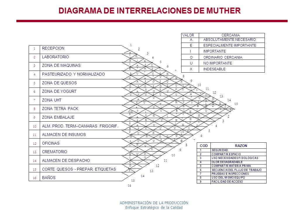 ADMINISTRACIÓN DE LA PRODUCCIÓN Enfoque Estratégico de la Calidad DIAGRAMA DE INTERRELACIONES DE MUTHER COD RAZON 1 SEGURIDAD 2 COMPARTIR ESPACIO 3 US