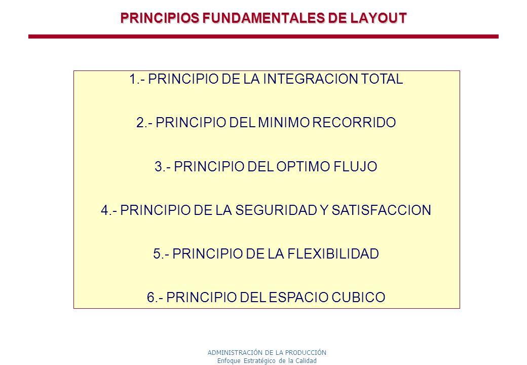 ADMINISTRACIÓN DE LA PRODUCCIÓN Enfoque Estratégico de la Calidad PRINCIPIOS FUNDAMENTALES DE LAYOUT 1.- PRINCIPIO DE LA INTEGRACION TOTAL 2.- PRINCIP