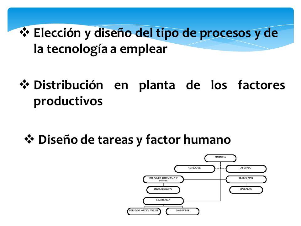 Elección y diseño del tipo de procesos y de la tecnología a emplear Distribución en planta de los factores productivos Diseño de tareas y factor human