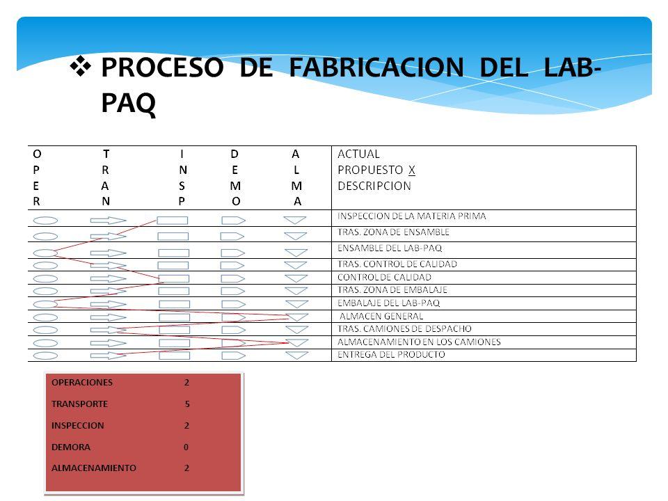 PROCESO DE FABRICACION DEL LAB- PAQ OPERACIONES 2 TRANSPORTE 5 INSPECCION 2 DEMORA 0 ALMACENAMIENTO 2 OPERACIONES 2 TRANSPORTE 5 INSPECCION 2 DEMORA 0