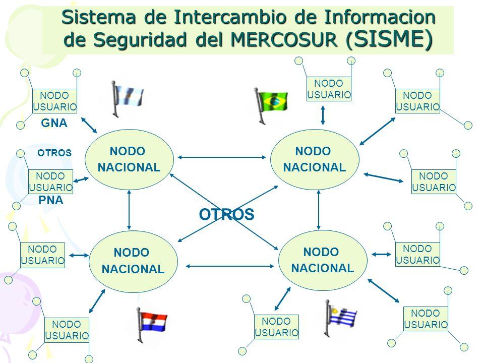 Sistema de Intercambio de Informacion de Seguridad del MERCOSUR ( SISME) NODO NACIONAL NODO USUARIO NODO USUARIO NODO USUARIO NODO NACIONAL NODO USUAR