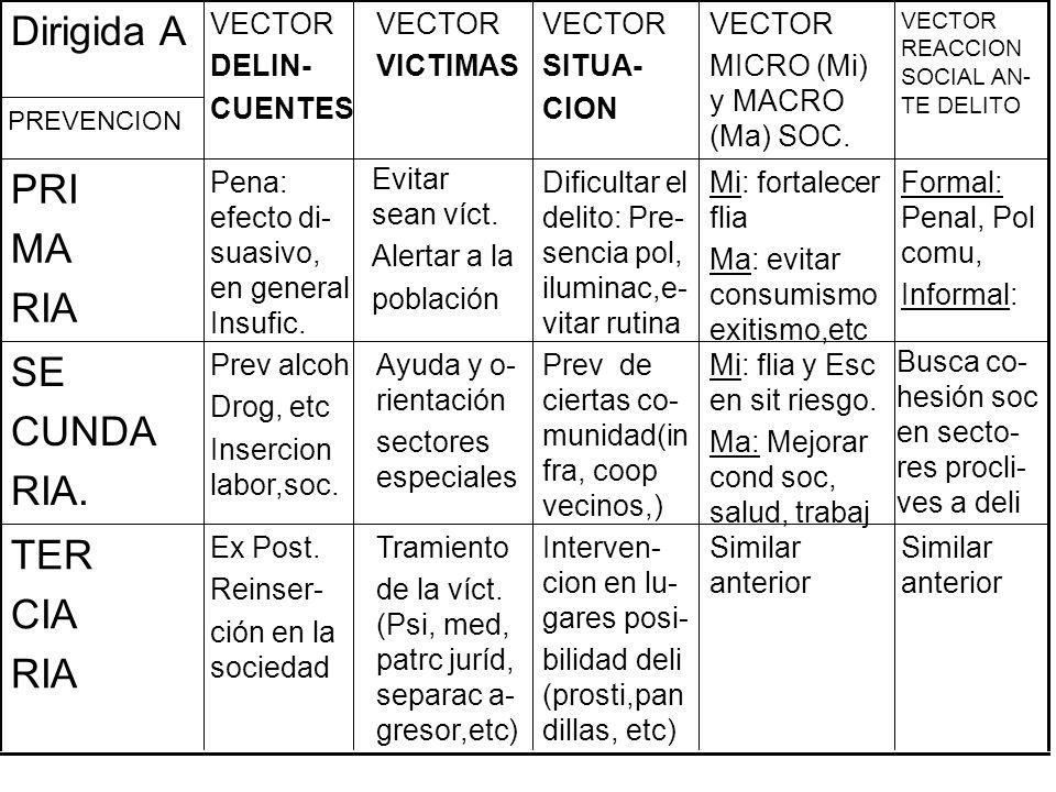Similar anterior Interven- cion en lu- gares posi- bilidad deli (prosti,pan dillas, etc) Tramiento de la víct. (Psi, med, patrc juríd, separac a- gres