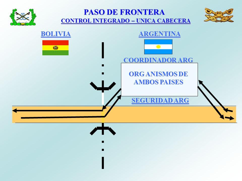 PASO DE FRONTERA PASO DE FRONTERA CONTROL INTEGRADO – UNICA CABECERA ARGENTINABOLIVIA COORDINADOR ARG SEGURIDAD ARG ORG ANISMOS DE AMBOS PAISES