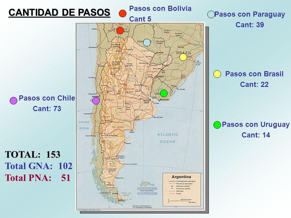 CANTIDAD DE PASOS Pasos con Brasil Cant: 22 Pasos con Uruguay Cant: 14 Pasos con Paraguay Cant: 39 Pasos con Bolivia Cant 5 Pasos con Chile Cant: 73 T