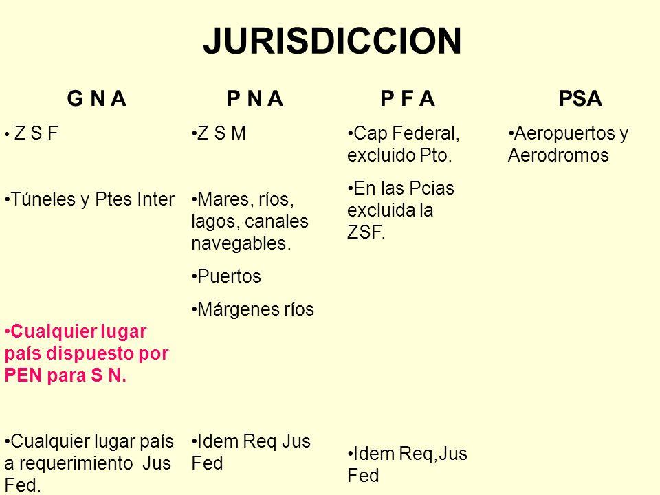 JURISDICCION P N A Z S M Mares, ríos, lagos, canales navegables. Puertos Márgenes ríos Idem Req Jus Fed G N A Z S F Túneles y Ptes Inter Cualquier lug