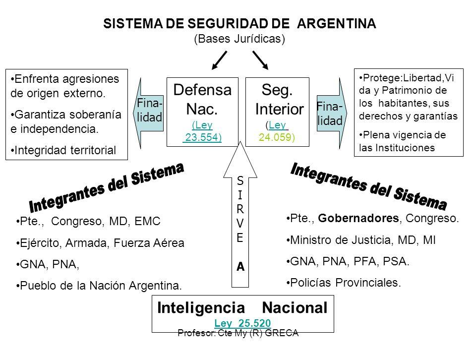 Profesor: Cte My (R) GRECA SISTEMA DE SEGURIDAD DE ARGENTINA (Bases Jurídicas) Defensa Nac. (Ley 23.554) Seg. Interior (LeyLey 24.059) Enfrenta agresi