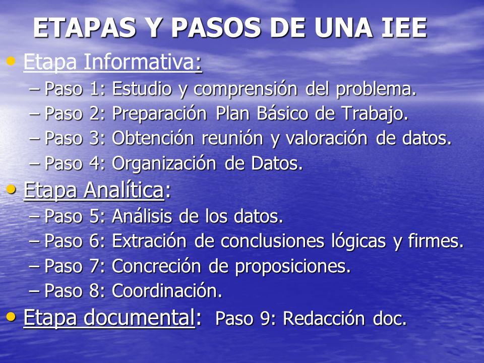 ETAPAS Y PASOS DE UNA IEE : Etapa Informativa: –Paso 1: Estudio y comprensión del problema. –Paso 2: Preparación Plan Básico de Trabajo. –Paso 3: Obte