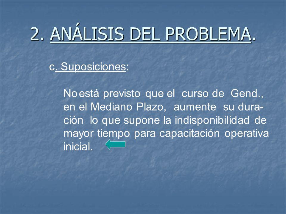 2.ANÁLISIS DEL PROBLEMA. c.