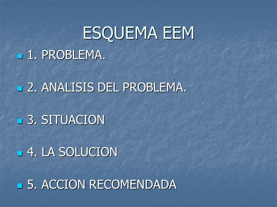 ESQUEMA EEM 1.PROBLEMA. 1. PROBLEMA. 2. ANALISIS DEL PROBLEMA.