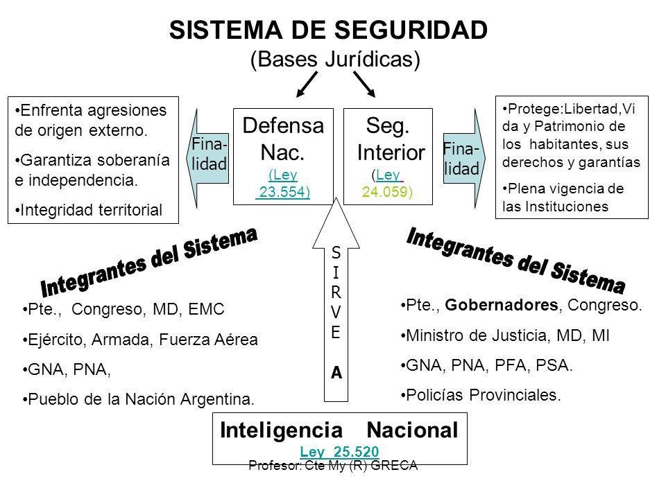 Profesor: Cte My (R) GRECA SISTEMA DE SEGURIDAD (Bases Jurídicas) Defensa Nac. (Ley 23.554) Seg. Interior (LeyLey 24.059) Enfrenta agresiones de orige