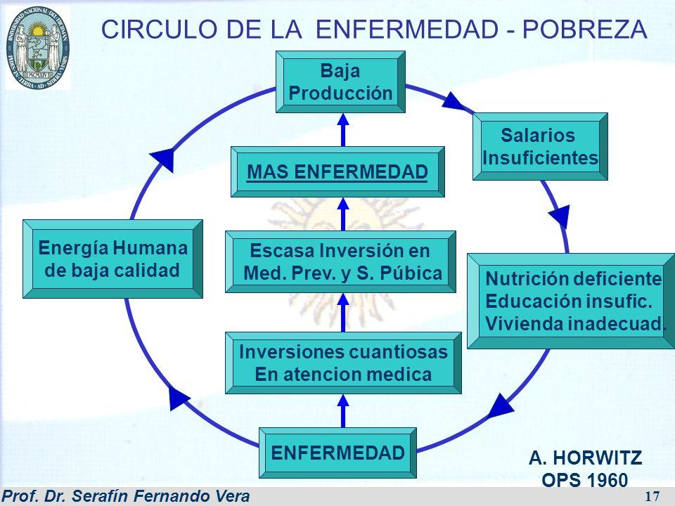 Prof. Dr. Serafín Fernando Vera 17 CIRCULO DE LA ENFERMEDAD - POBREZA A. HORWITZ OPS 1960 ENFERMEDAD Inversiones cuantiosas En atencion medica Escasa