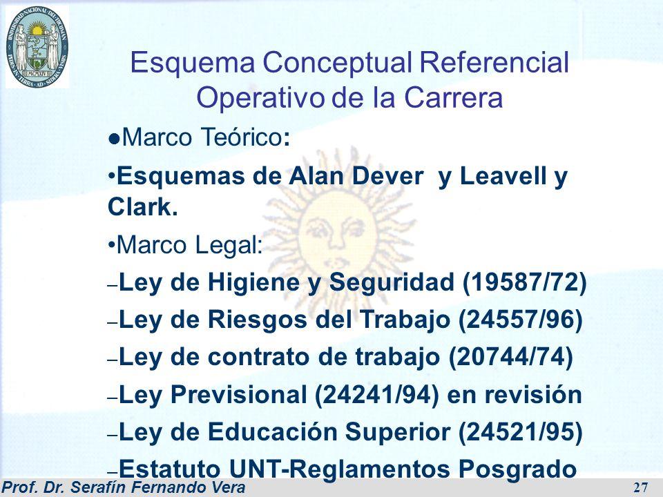 Prof. Dr. Serafín Fernando Vera Esquema Conceptual Referencial Operativo de la Carrera Marco Teórico: Esquemas de Alan Dever y Leavell y Clark. Marco