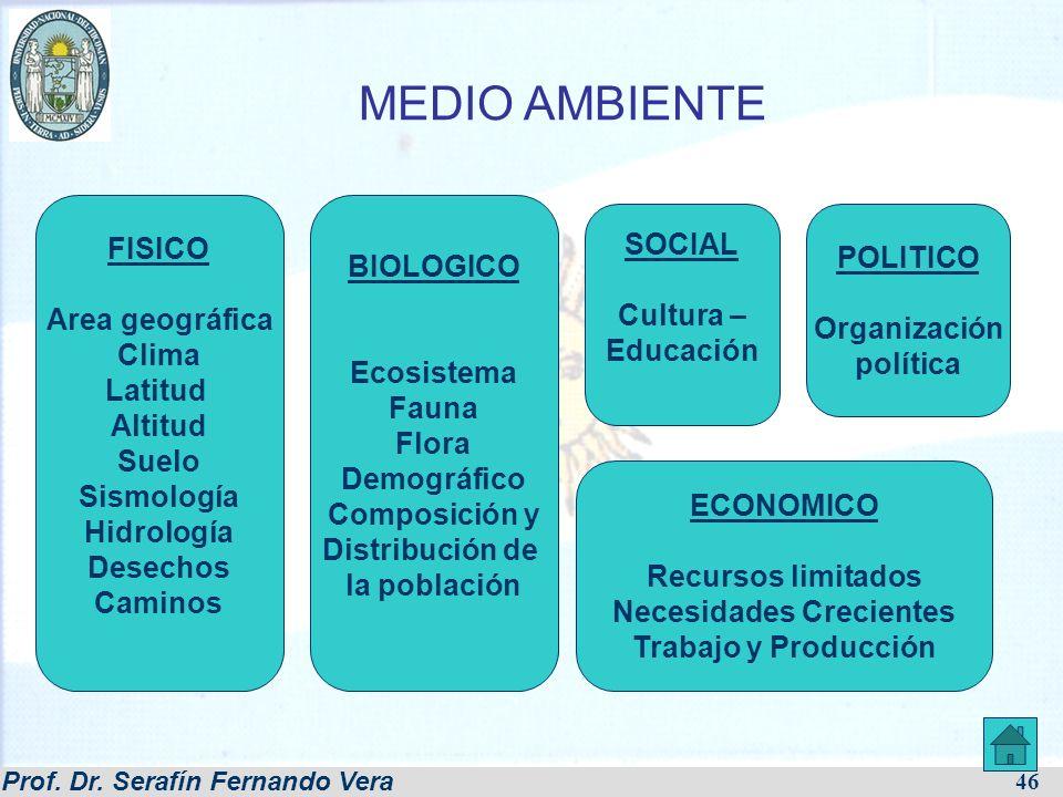 Prof. Dr. Serafín Fernando Vera 46 MEDIO AMBIENTE FISICO Area geográfica Clima Latitud Altitud Suelo Sismología Hidrología Desechos Caminos BIOLOGICO
