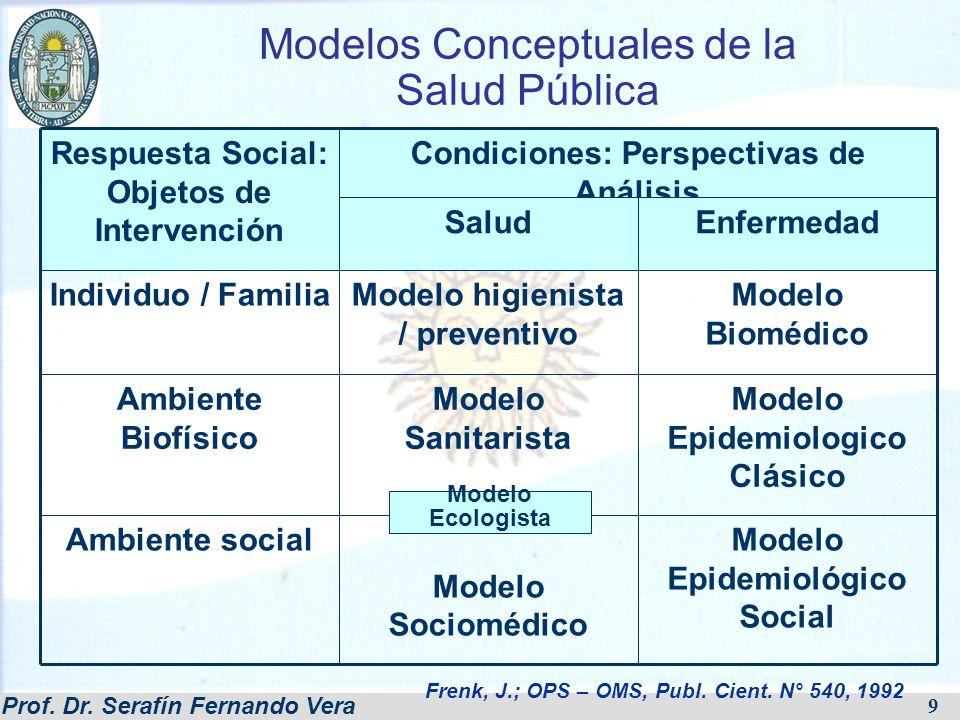 Prof. Dr. Serafín Fernando Vera 9 Modelos Conceptuales de la Salud Pública Respuesta Social: Objetos de Intervención Condiciones: Perspectivas de Anál
