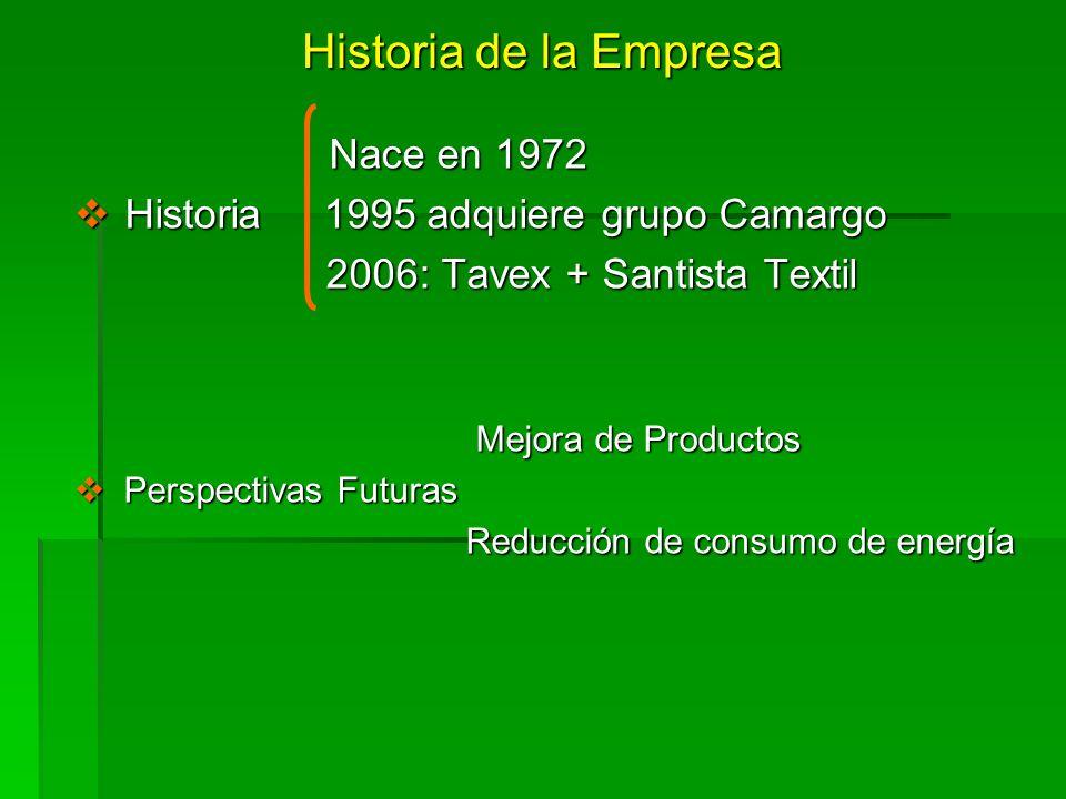 Historia de la Empresa Nace en 1972 Nace en 1972 Historia 1995 adquiere grupo Camargo Historia 1995 adquiere grupo Camargo 2006: Tavex + Santista Text