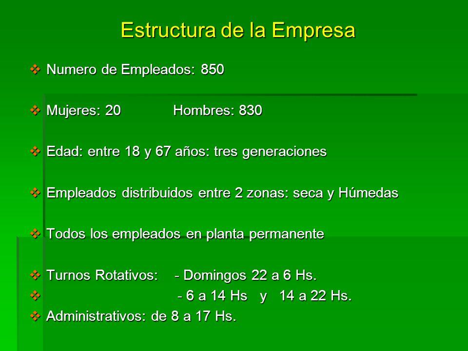 Estructura de la Empresa Numero de Empleados: 850 Numero de Empleados: 850 Mujeres: 20 Hombres: 830 Mujeres: 20 Hombres: 830 Edad: entre 18 y 67 años: