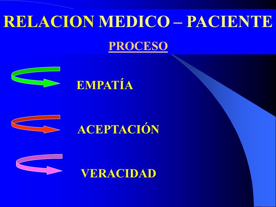 RELACION MEDICO – PACIENTE PROCESO EMPATÍA ACEPTACIÓN VERACIDAD