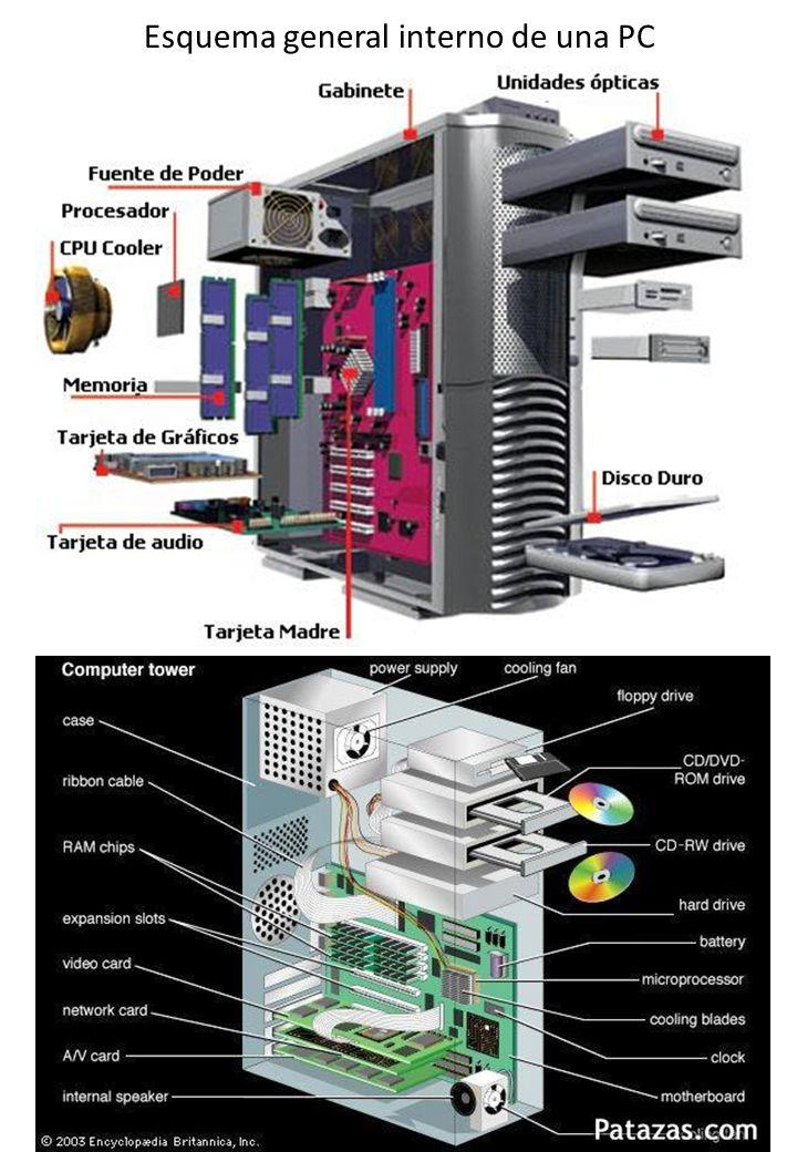 Esquema general interno de una PC