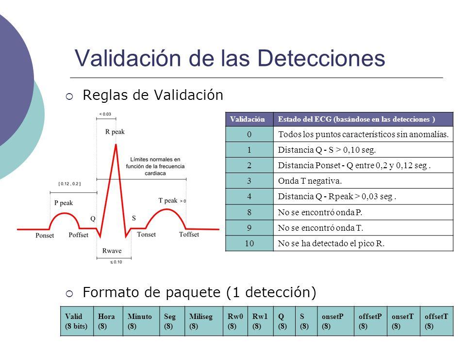 Validación de las Detecciones Reglas de Validación Formato de paquete (1 detección) Valid (8 bits) Hora (8) Minuto (8) Seg (8) Miliseg (8) Rw0 (8) Rw1