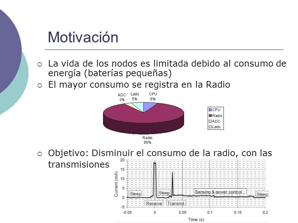 Motivación La vida de los nodos es limitada debido al consumo de energía (baterías pequeñas) El mayor consumo se registra en la Radio Objetivo: Dismin