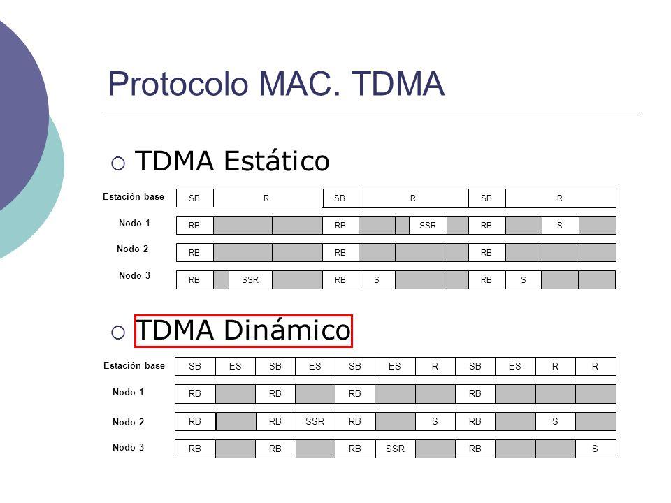 Protocolo MAC. TDMA RRRR R RRSB S SSRRB S SSRS RSB Nodo 3 Nodo 2 Nodo 1 Estación base SSR RB SB RB S ESSBES RB SBESR SSR S RB SBESRR S Nodo 1 Estación