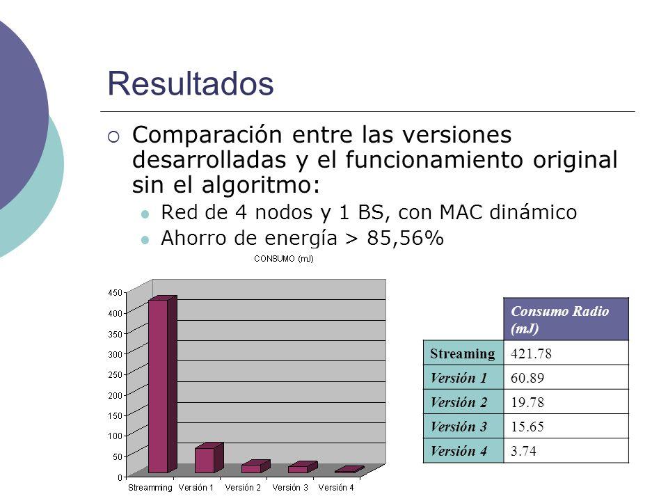 Resultados Comparación entre las versiones desarrolladas y el funcionamiento original sin el algoritmo: Red de 4 nodos y 1 BS, con MAC dinámico Ahorro de energía > 85,56% Consumo Radio (mJ) Streaming421.78 Versión 160.89 Versión 219.78 Versión 315.65 Versión 43.74