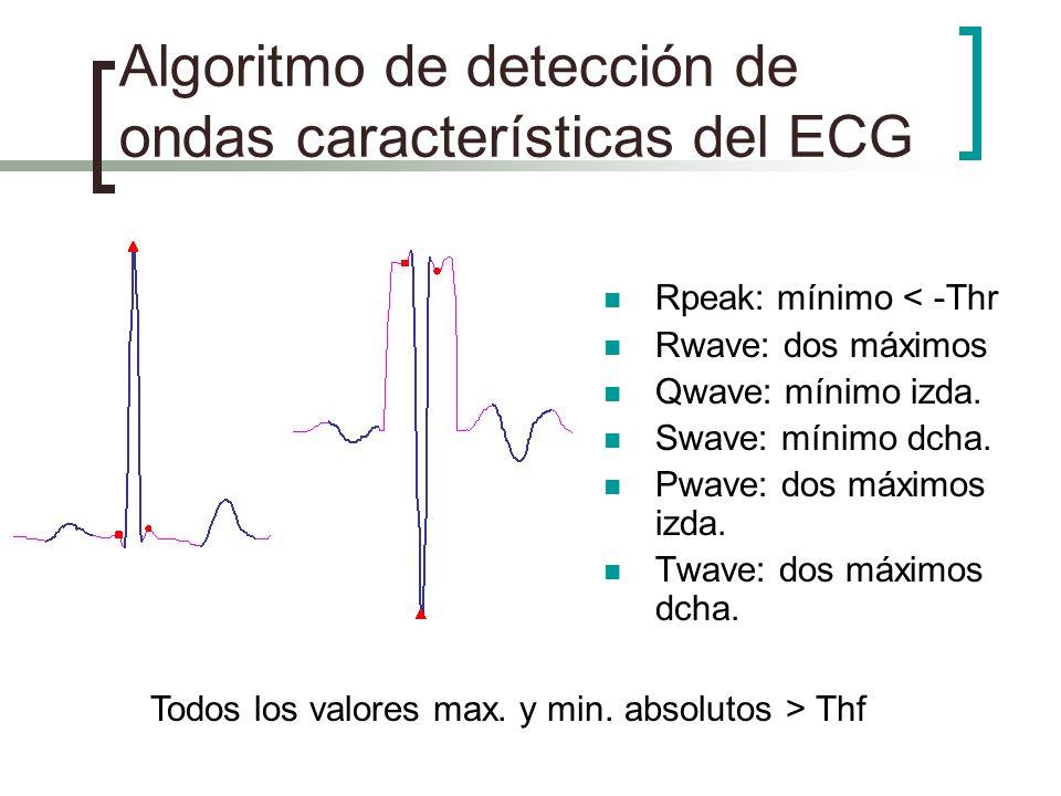 Algoritmo de detección de ondas características del ECG Rpeak: mínimo < -Thr Rwave: dos máximos Qwave: mínimo izda. Swave: mínimo dcha. Pwave: dos máx