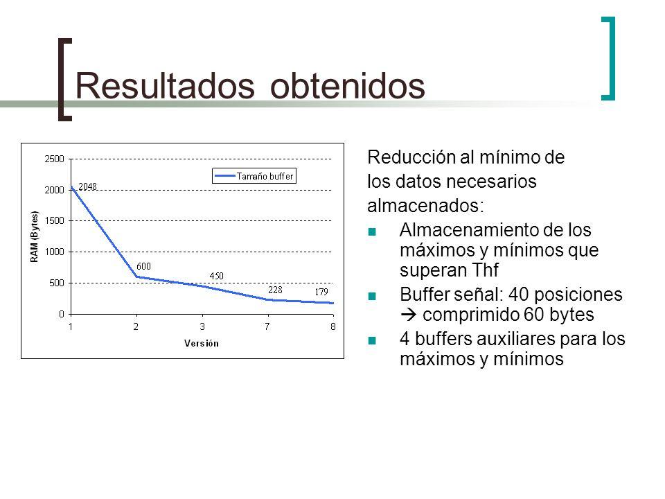 Resultados obtenidos Reducción al mínimo de los datos necesarios almacenados: Almacenamiento de los máximos y mínimos que superan Thf Buffer señal: 40