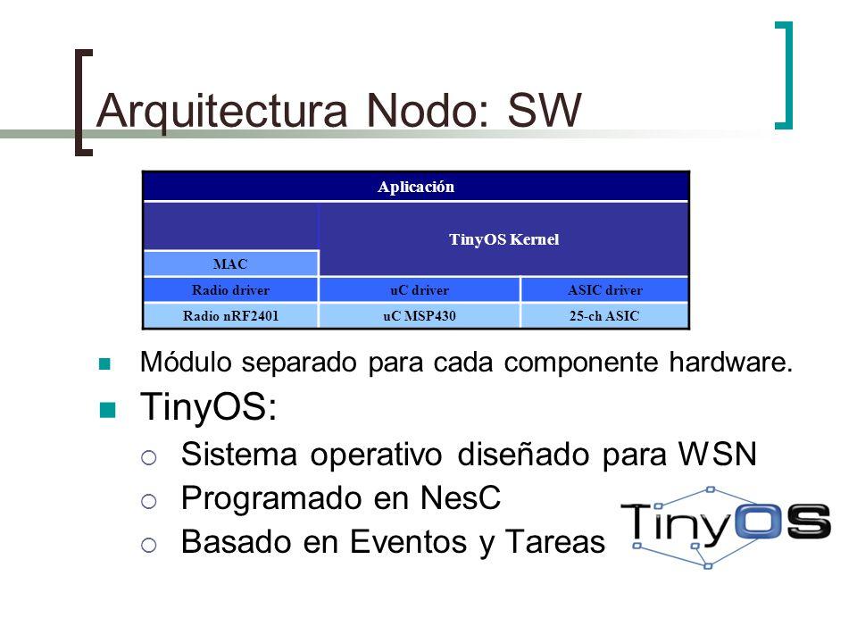 Arquitectura Nodo: SW Módulo separado para cada componente hardware. TinyOS: Sistema operativo diseñado para WSN Programado en NesC Basado en Eventos