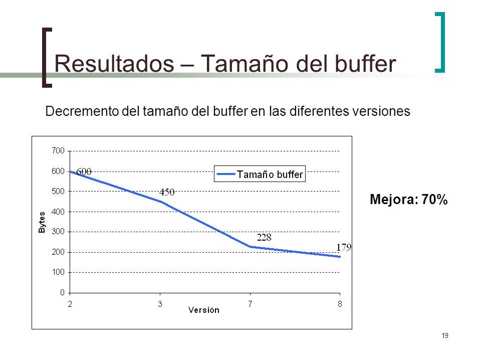 19 Resultados – Tamaño del buffer Decremento del tamaño del buffer en las diferentes versiones Mejora: 70%