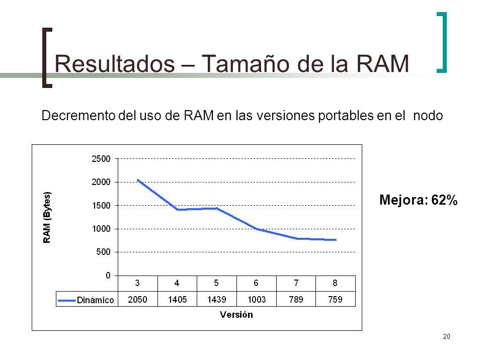 20 Resultados – Tamaño de la RAM Decremento del uso de RAM en las versiones portables en el nodo Mejora: 62%
