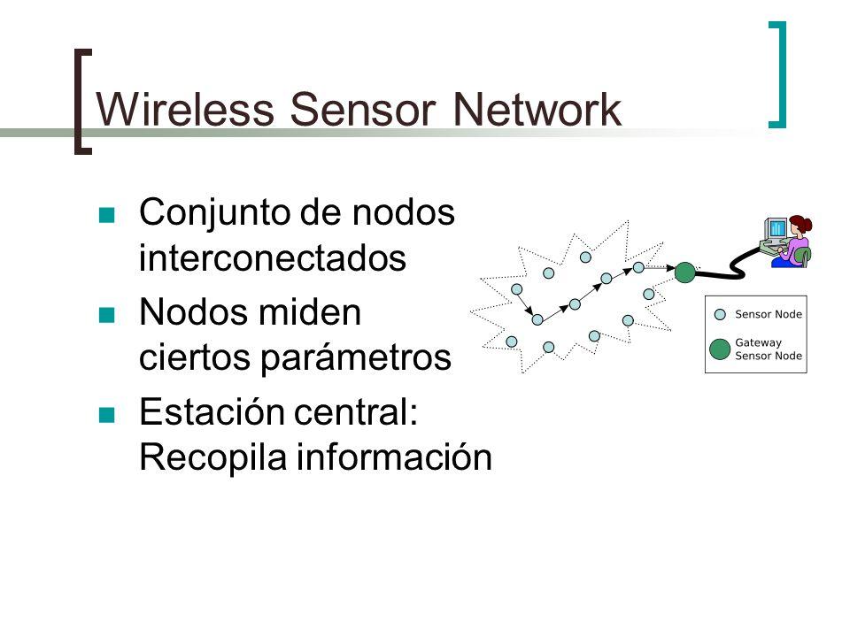 Wireless Sensor Network Conjunto de nodos interconectados Nodos miden ciertos parámetros Estación central: Recopila información