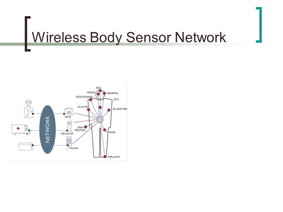 Arquitectura Nodo: HW Diseñado por Imec Sensor: ASIC de 25 canales EEG/ECG Microcontrolador TI MSP430x149 RISC de 16 bits 60kB ROM 2kB RAM Conversor ADC Sin FPU 8 MHz Radio nRF2401