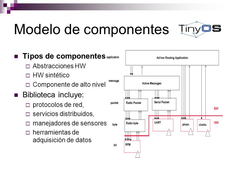 Modelo de componentes Tipos de componentes Abstracciones HW HW sintético Componente de alto nivel Biblioteca incluye: protocolos de red, servicios dis