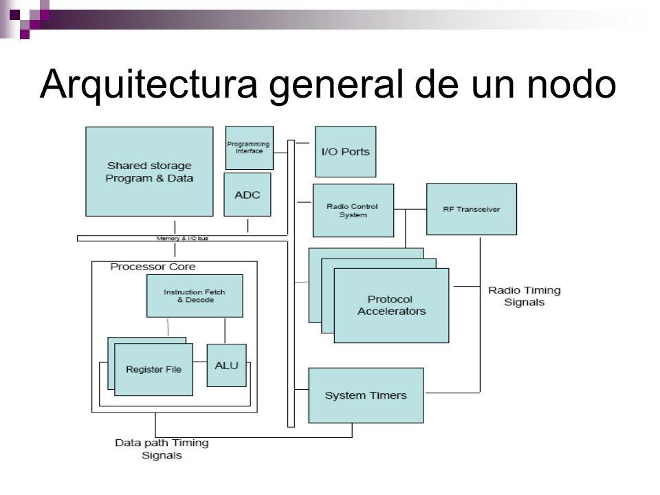 NesC Interfaces: punto de acceso a una componente.