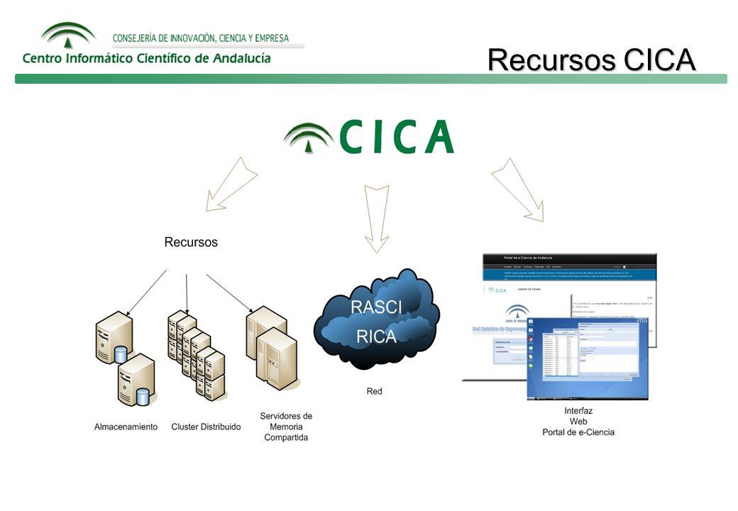Recursos CICA