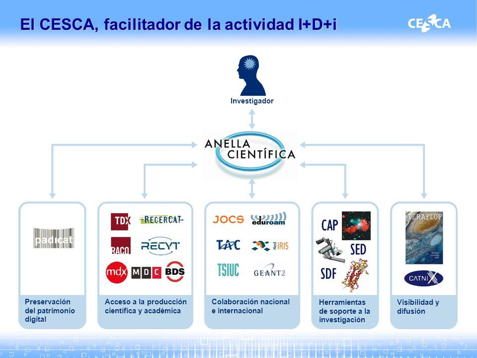 El CESCA, facilitador de la actividad I+D+i Investigador Preservación del patrimonio digital Acceso a la producción científica y académica Colaboración nacional e internacional Herramientas de soporte a la investigación Visibilidad y difusión