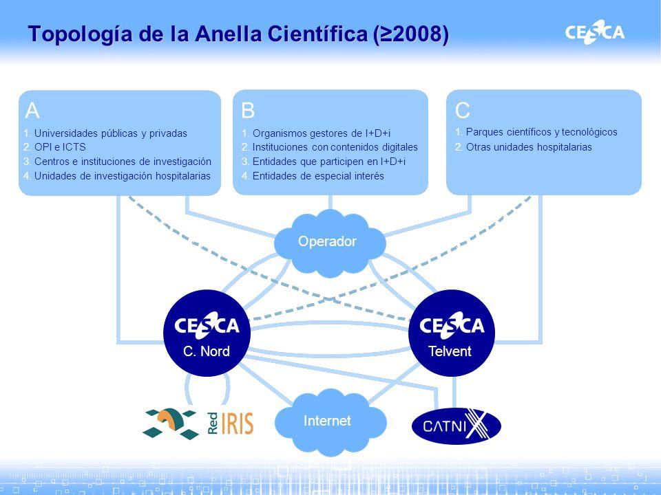 Topología de la Anella Científica (2008) 1. Universidades públicas y privadas 2.