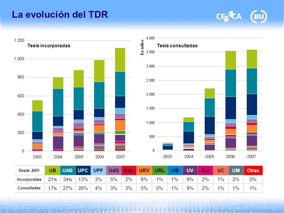 La evolución del TDR Desde 2001 UBUABUPCUPFUdGUdLURVURLUIBUVUJIUCUMOtras Incorporadas 21 % 34 % 13%3%5%2%6%1% 9%2%1%2%0% Consultadas 17 % 27%26%4%3% 5%0%1%9%2%1% Tesis incorporadasTesis consultadas
