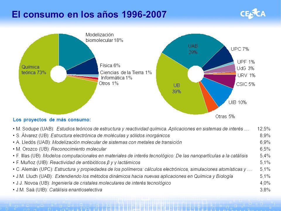 Los proyectos de más consumo: M.