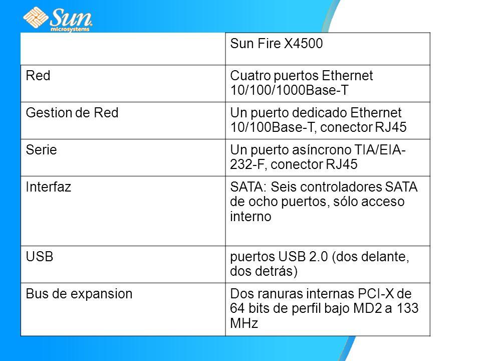 Sun Fire X4500 RedCuatro puertos Ethernet 10/100/1000Base-T Gestion de RedUn puerto dedicado Ethernet 10/100Base-T, conector RJ45 SerieUn puerto asíncrono TIA/EIA- 232-F, conector RJ45 InterfazSATA: Seis controladores SATA de ocho puertos, sólo acceso interno USBpuertos USB 2.0 (dos delante, dos detrás) Bus de expansionDos ranuras internas PCI-X de 64 bits de perfil bajo MD2 a 133 MHz