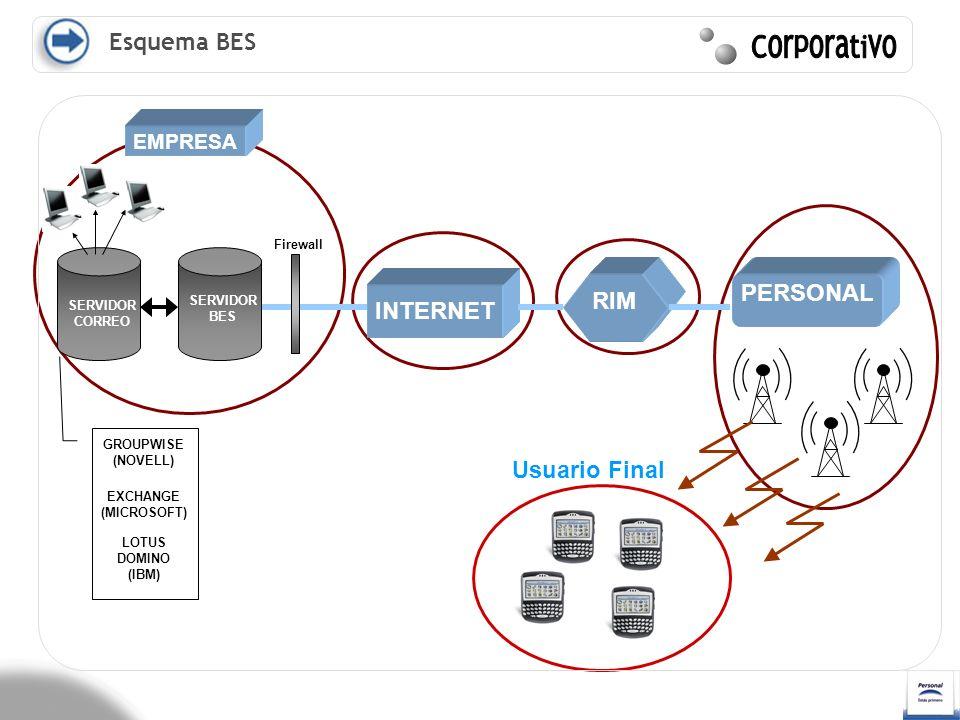 Usuario Final Esquema BES INTERNET RIM PERSONAL INTERNET SERVIDOR BES SERVIDOR CORREO Firewall EMPRESA GROUPWISE (NOVELL) LOTUS DOMINO (IBM) EXCHANGE
