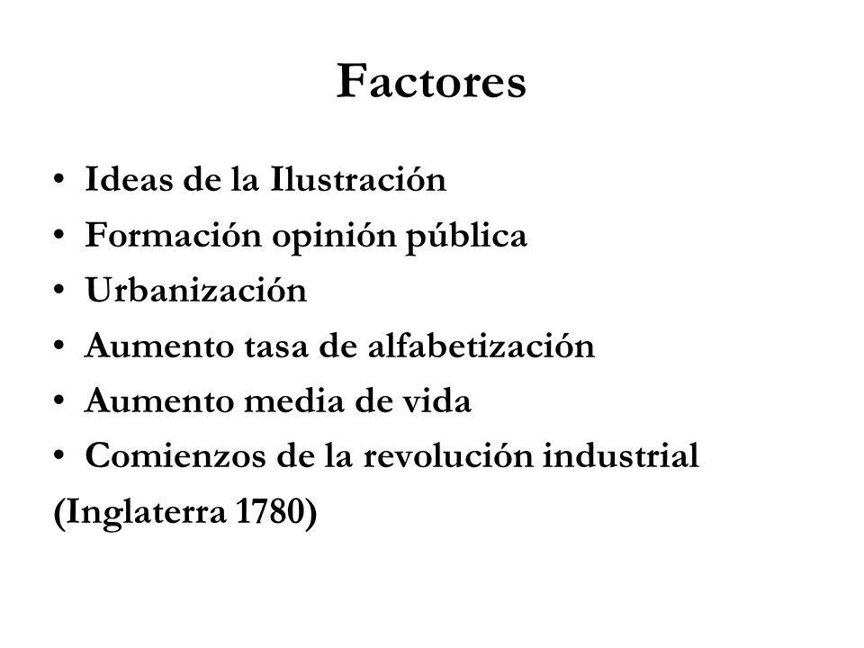 Factores Ideas de la Ilustración Formación opinión pública Urbanización Aumento tasa de alfabetización Aumento media de vida Comienzos de la revolución industrial (Inglaterra 1780)