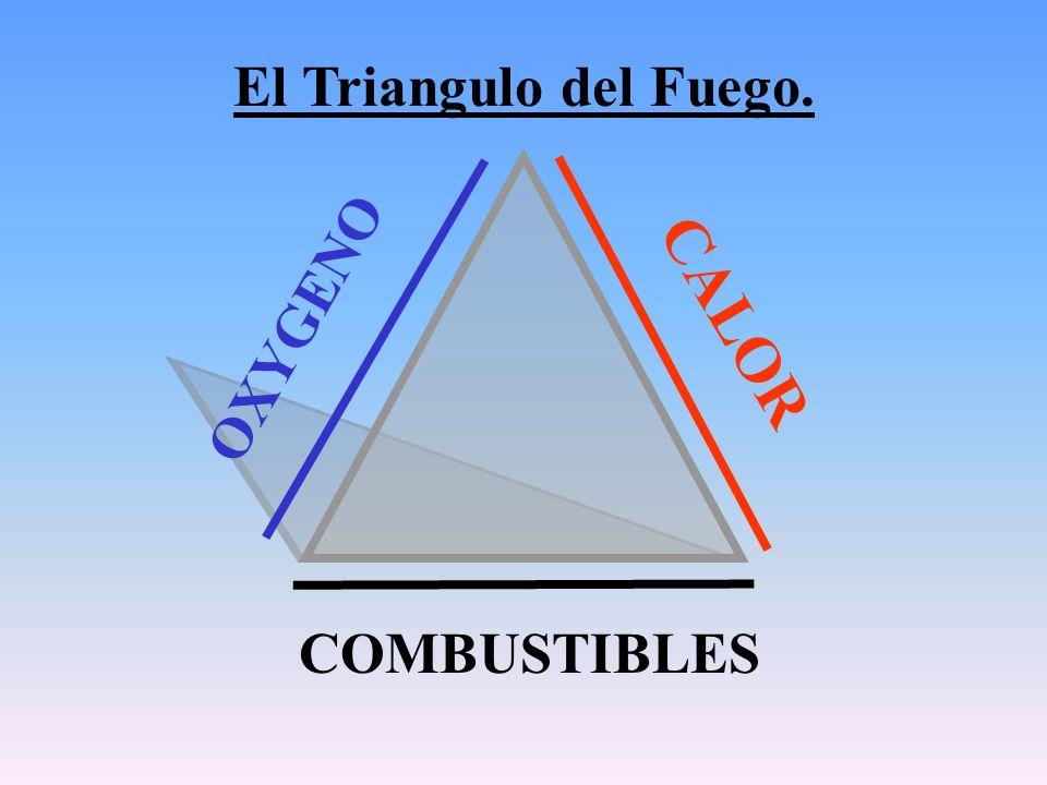 CALOR OXYGENO COMBUSTIBLES El Triangulo del Fuego.