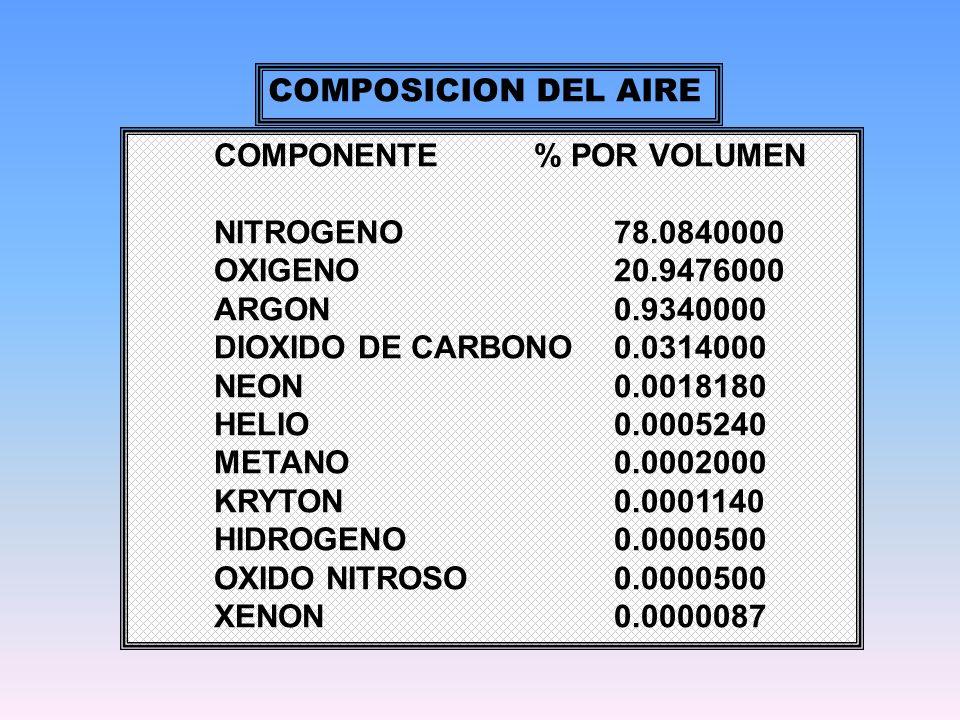 COMPONENTE% POR VOLUMEN NITROGENO78.0840000 OXIGENO20.9476000 ARGON0.9340000 DIOXIDO DE CARBONO0.0314000 NEON0.0018180 HELIO0.0005240 METANO0.0002000