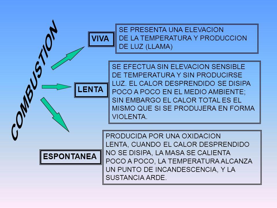 SE PRESENTA UNA ELEVACION DE LA TEMPERATURA Y PRODUCCION DE LUZ (LLAMA) SE EFECTUA SIN ELEVACION SENSIBLE DE TEMPERATURA Y SIN PRODUCIRSE LUZ. EL CALO