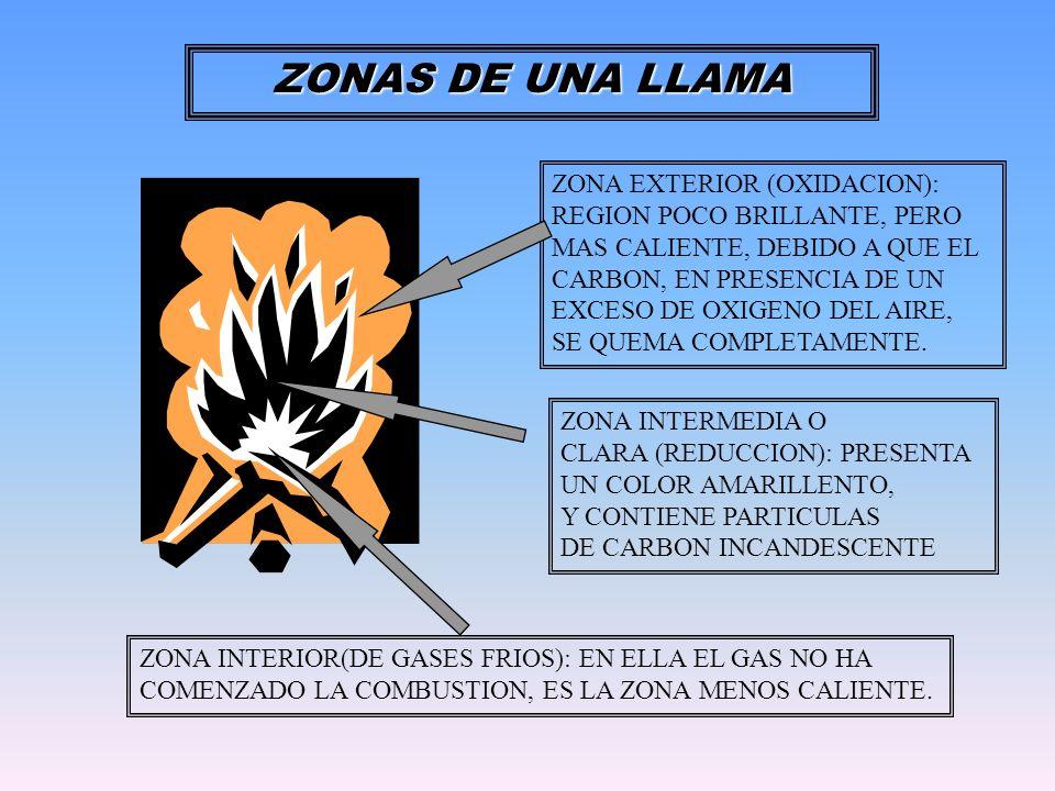 ZONA EXTERIOR (OXIDACION): REGION POCO BRILLANTE, PERO MAS CALIENTE, DEBIDO A QUE EL CARBON, EN PRESENCIA DE UN EXCESO DE OXIGENO DEL AIRE, SE QUEMA C